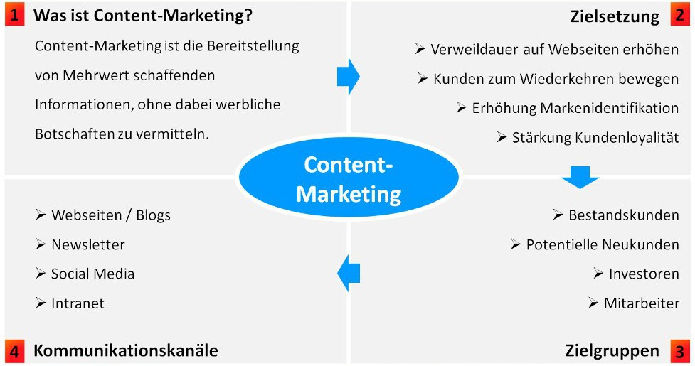 Content-Ansatz Content-Marketing